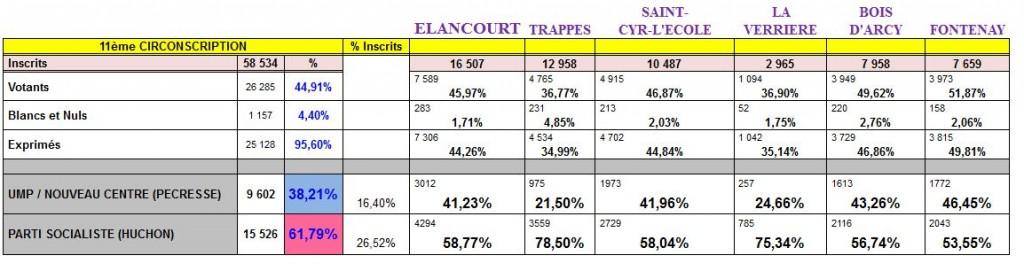 Résultats 11ieme circonscription. Second tour régionales