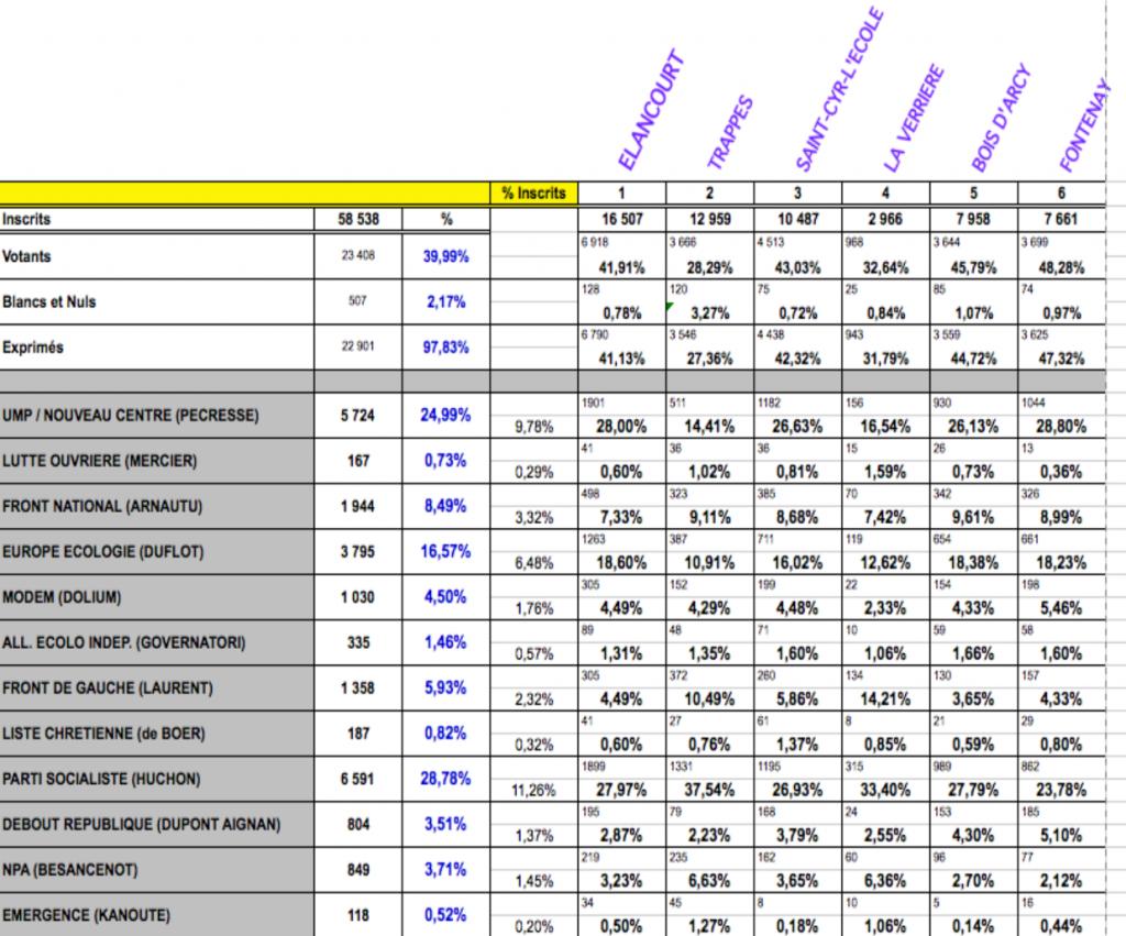 Résultats Onzième circonscription Yvelines