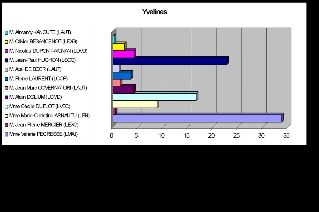 Résultats régionales Yvelines